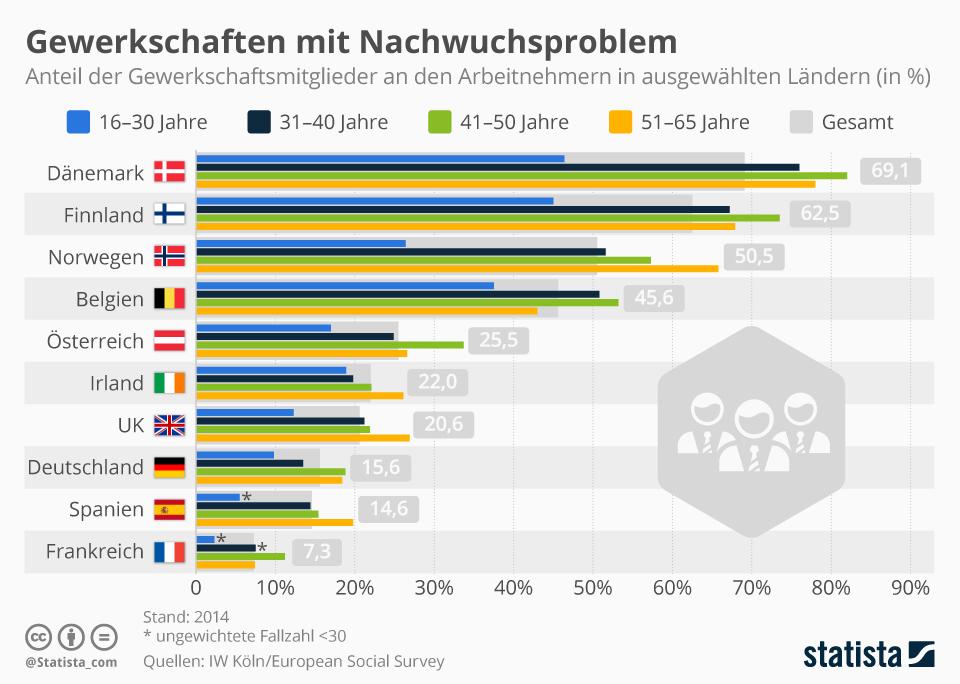 Infografik: Gewerkschaften in Europa mit Nachwuchsproblem   Statista