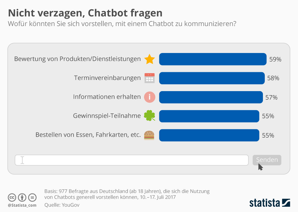 Infografik: Nicht verzagen, Chatbot fragen | Statista