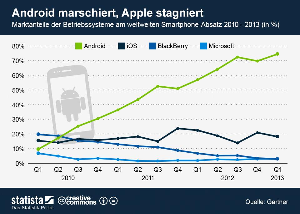 Infografik: Android marschiert, Apple stagniert | Statista