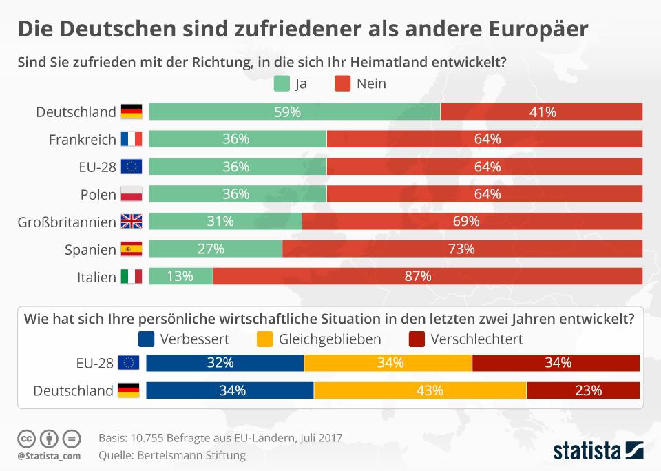 Infografik: Die Deutschen sind zufriedener als andere Europäer | Statista