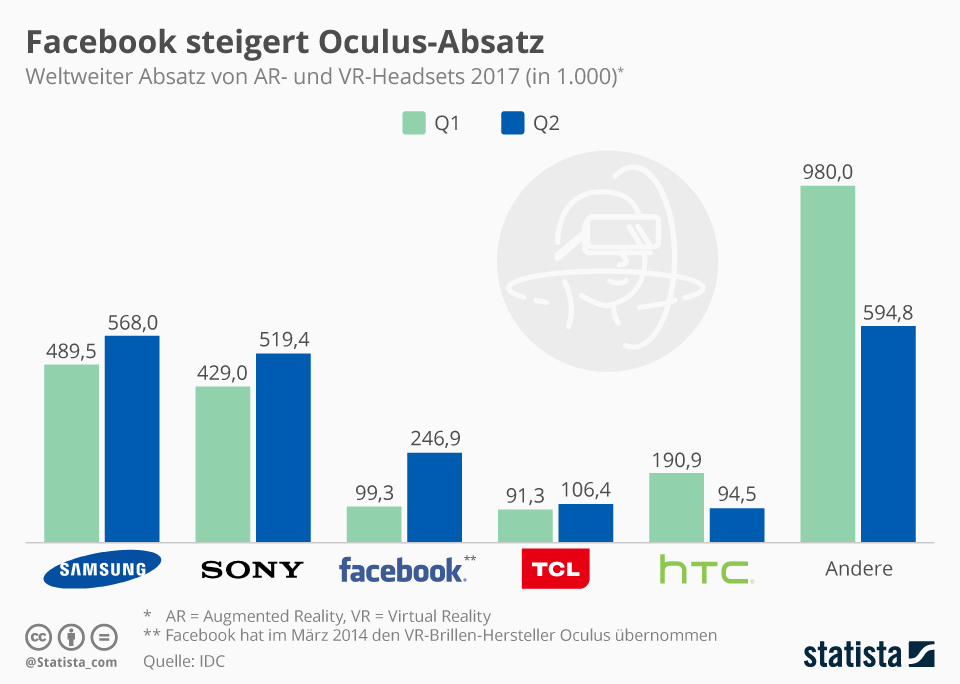 Infografik: Facebook steigert Oculus-Absatz | Statista