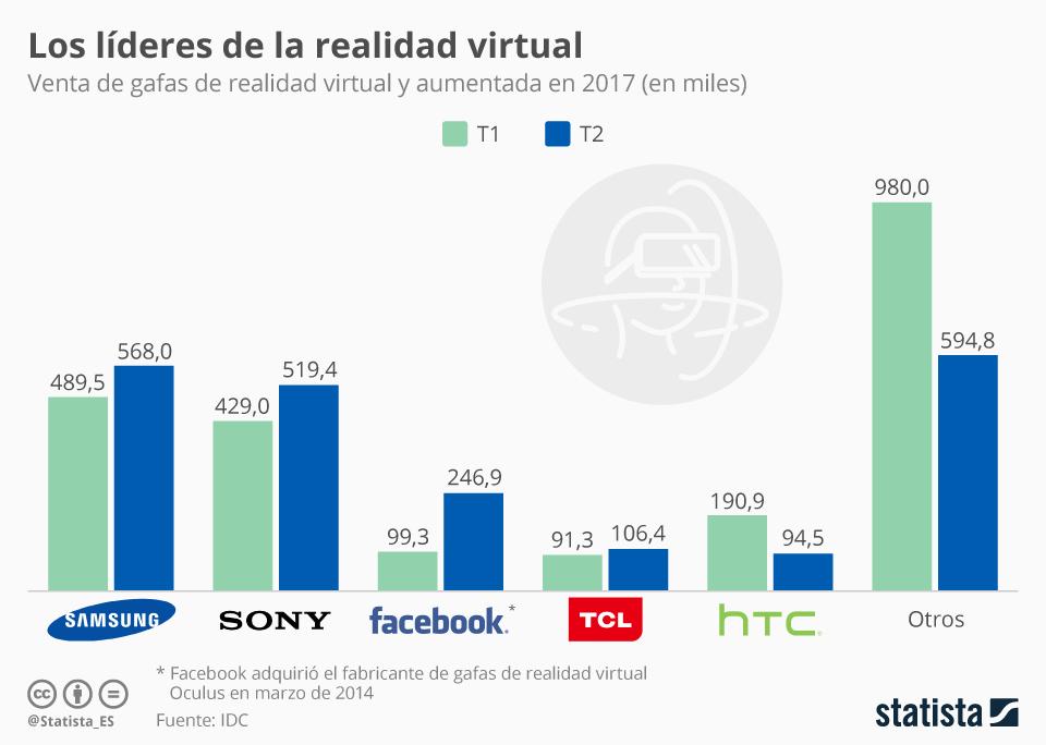 Infografía: Facebook asoma la cabeza gracias a la bajada de precios de Oculus | Statista