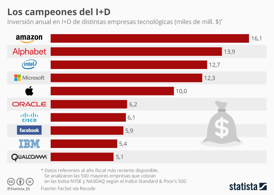 Infografía: Amazon, la empresa tech que más gasta en I+D | Statista