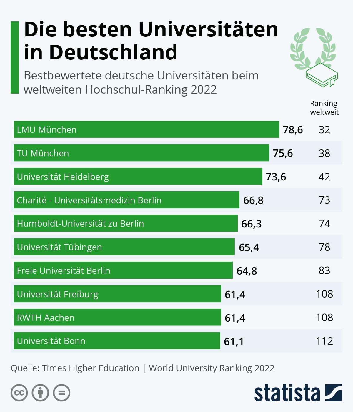 Infografik: Die besten Universitäten in Deutschland | Statista