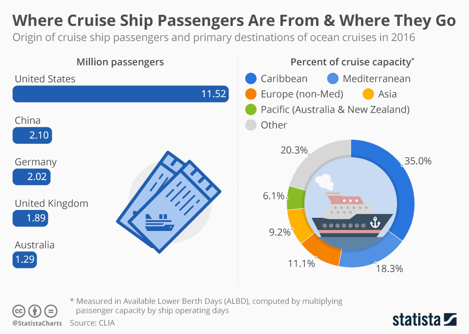 Infographic: Where Cruise Ship Passengers Are From & Where They Go | Statista