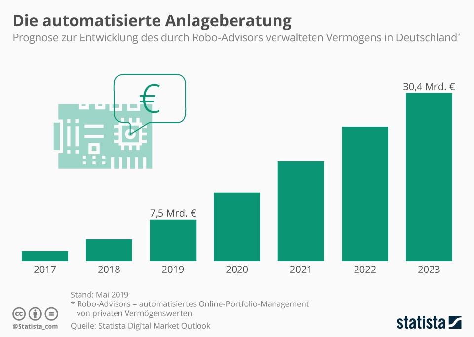 Infografik: Robo-Advisors auf dem Vormarsch | Statista