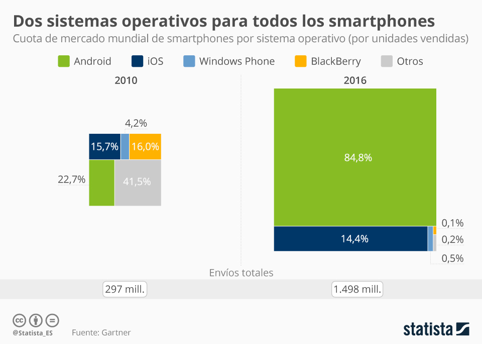 Infografía: ¿Qué hace a iPhone diferente del resto?    Statista