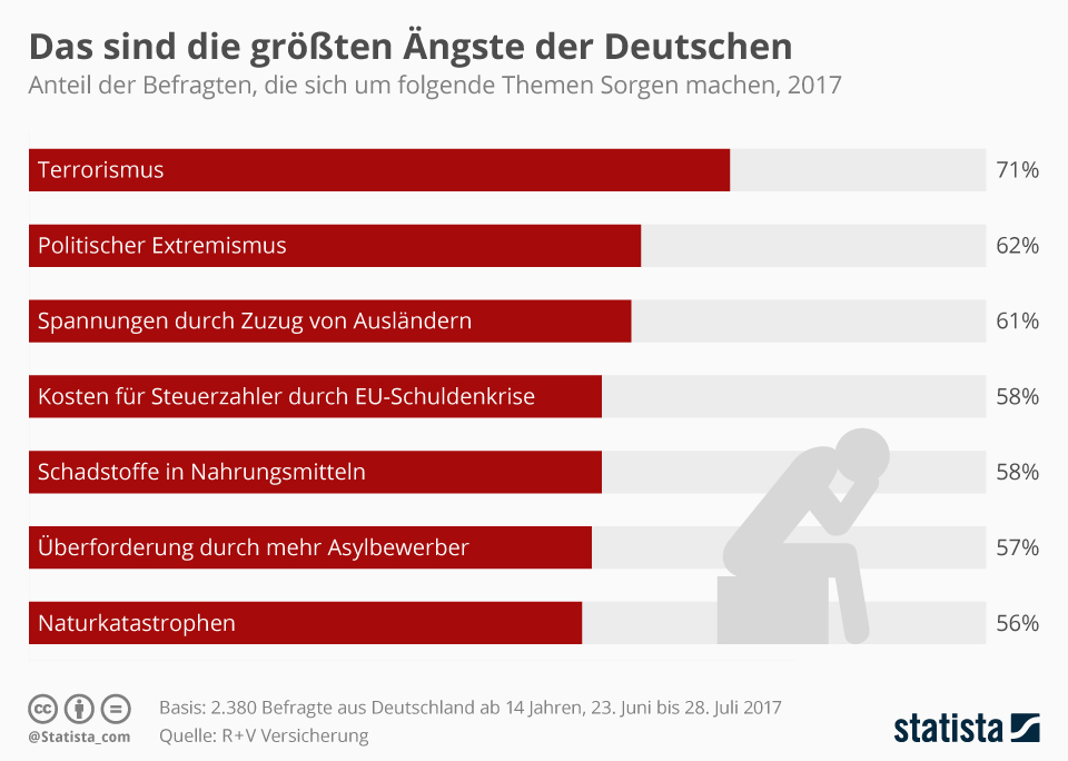 Infografik: Die größten Ängste der Deutschen 2017 | Statista