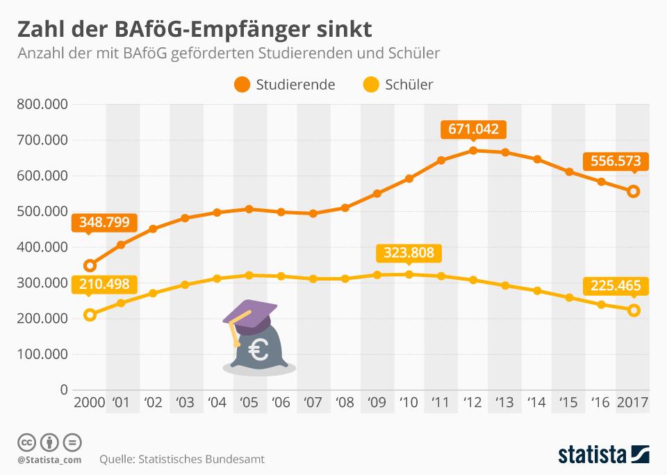 Infografik: Die Anzahl der BaföG-Empfänger sinkt | Statista