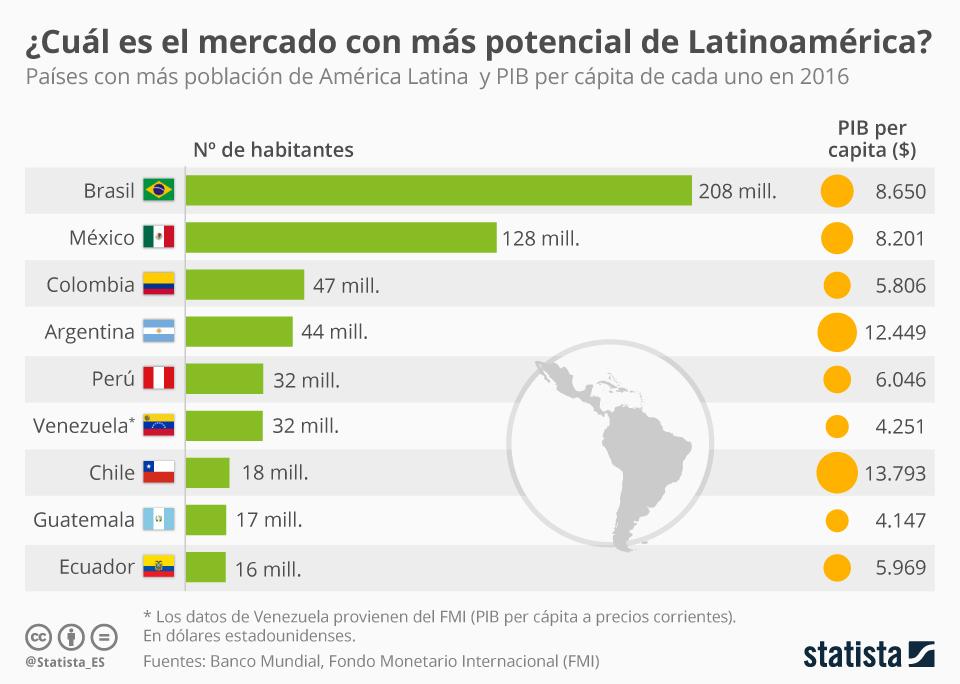Infografía: El mercado de América Latina de un vistazo | Statista