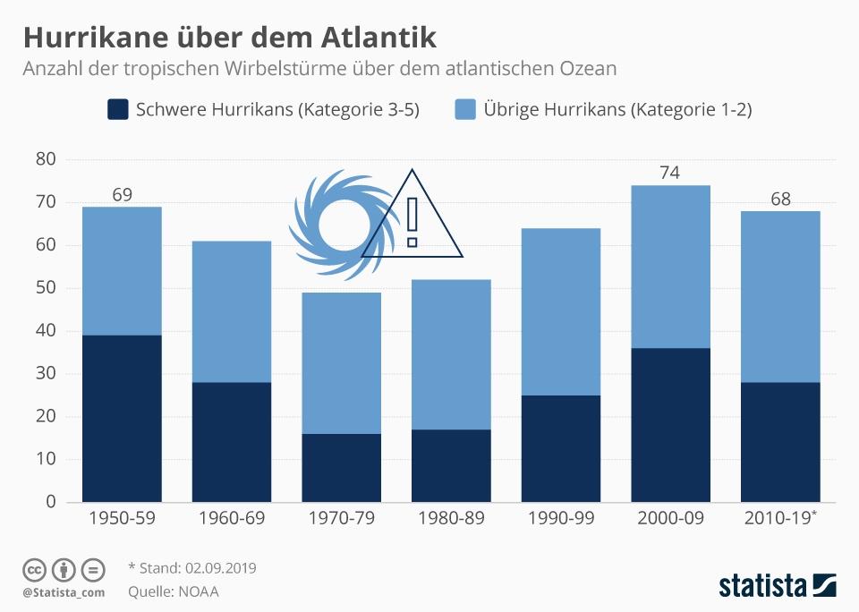 Infografik: Hurrikane über dem Atlantik   Statista