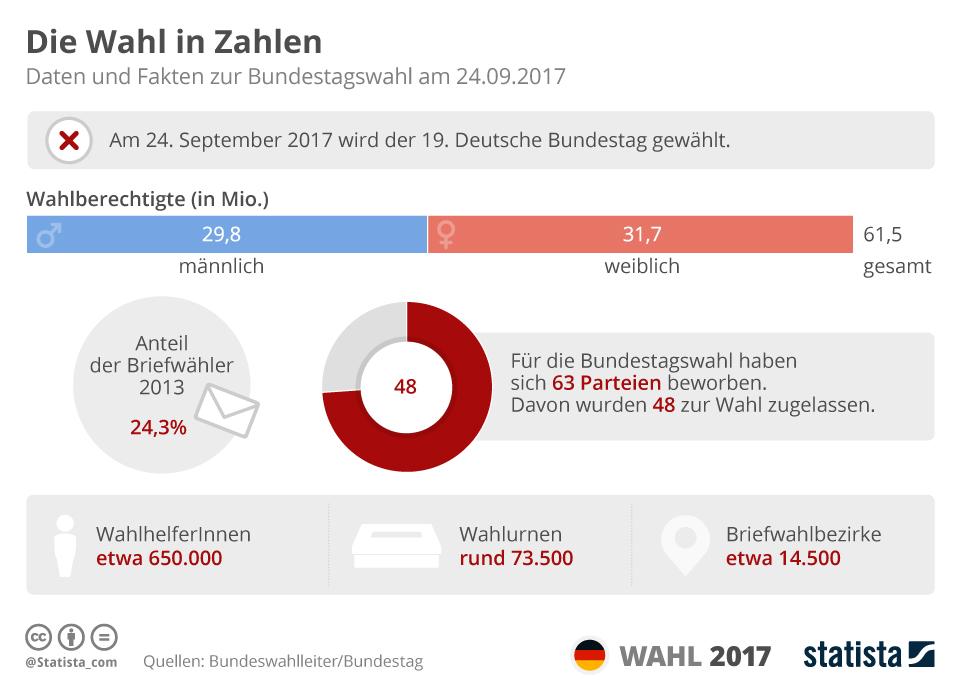 Infografik: Die Wahl in Zahlen | Statista