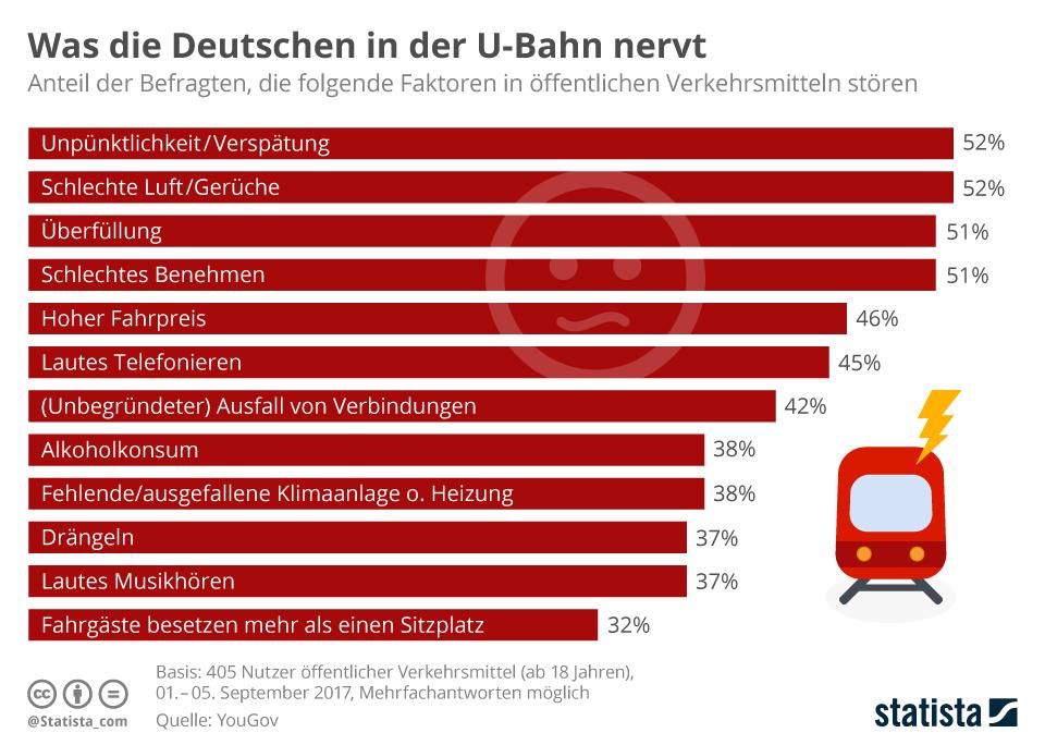 Infografik: Was die Deutschen in der U-Bahn nervt | Statista