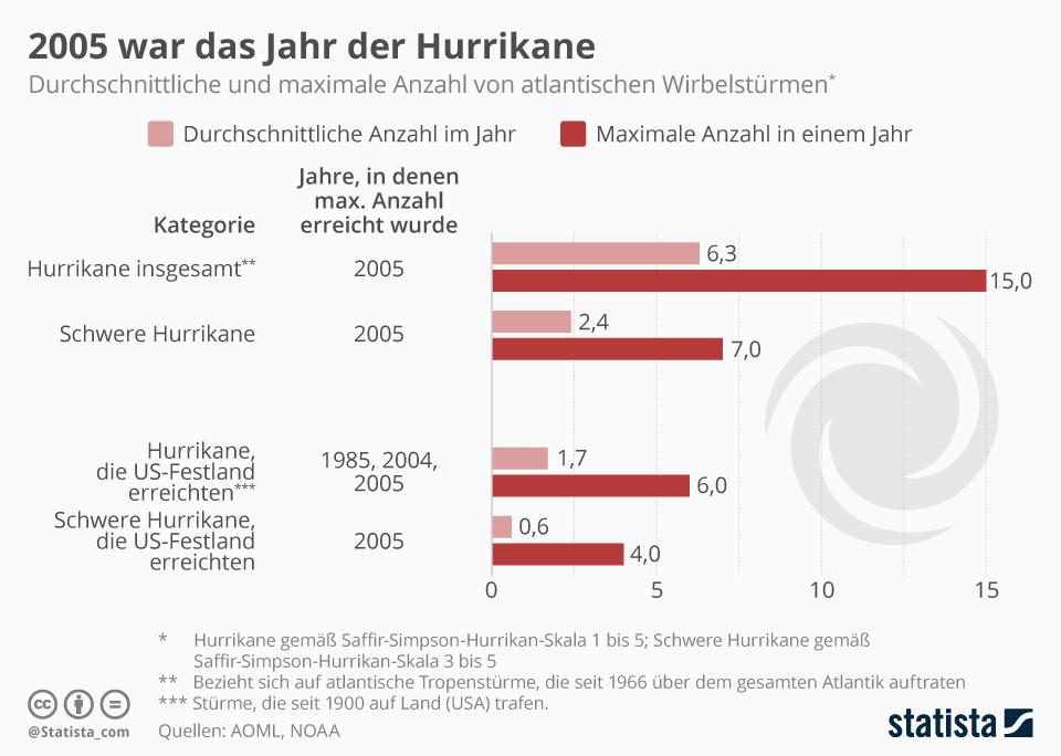 Infografik: 2005 war das Jahr der Hurrikane | Statista