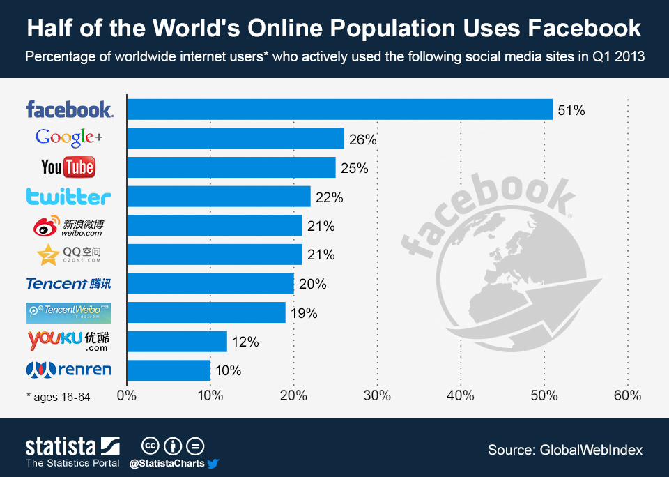 Infographic: Half of the World's Online Population Uses Facebook | Statista