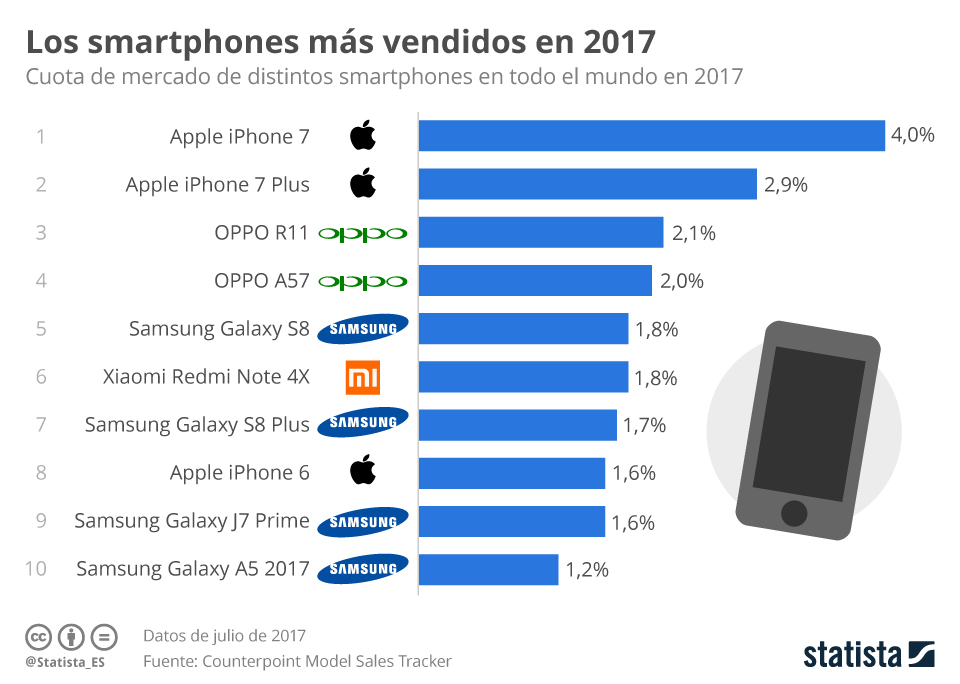 Infografía: iPhone contra iPhone | Statista