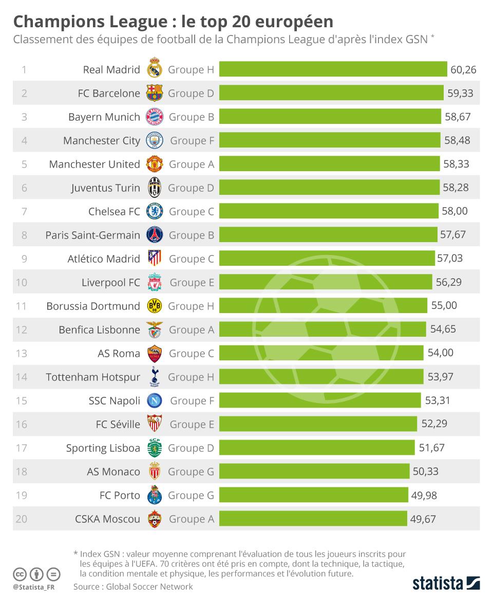 Infographie: Champions League : le top 20 européen | Statista