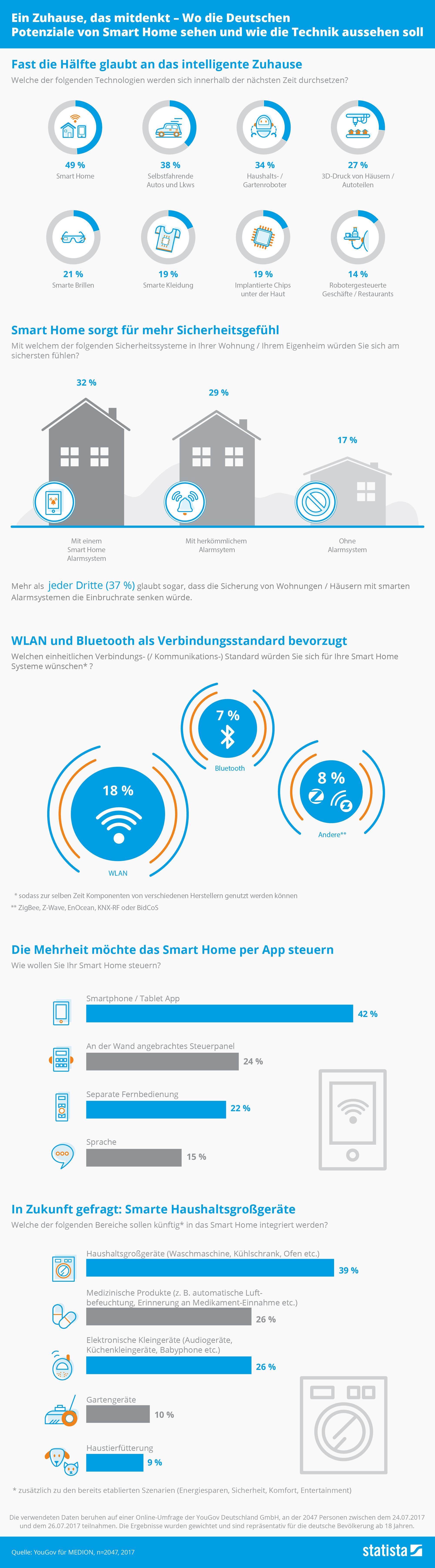 Infografik: Ein Zuhause, das mitdenkt – Wo die Deutschen Potenziale von Smart Home sehen und wie die Technik aussehen soll | Statista