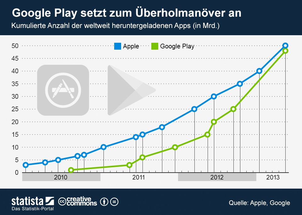 Infografik: Google Play setzt zum Überholmanöver an   Statista