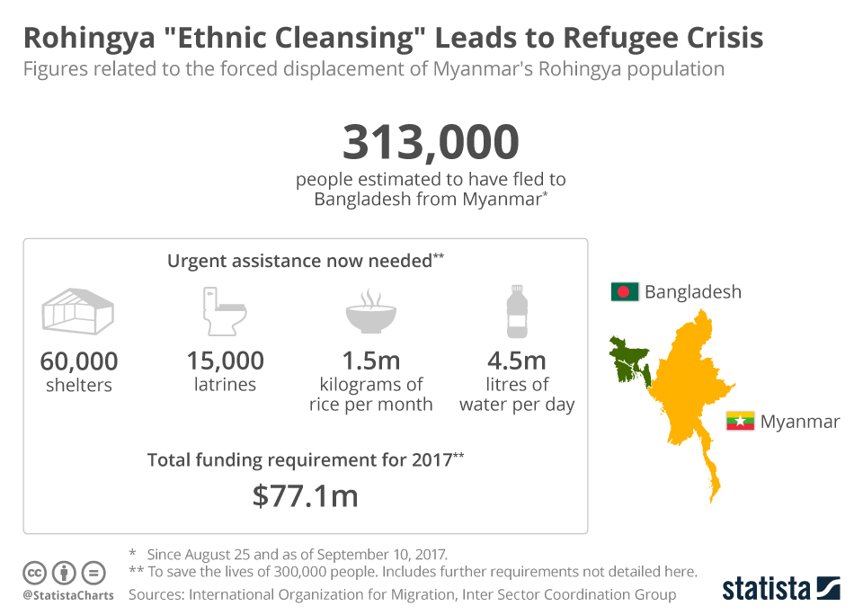 """Infographic: Rohingya """"Ethnic Cleansing"""" Leads to Refugee Crisis 