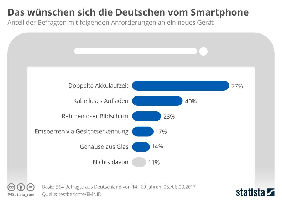 Infografik: Das wünschen sich die Deutschen von einem Smartphone | Statista