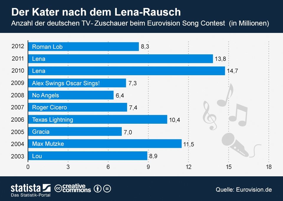 Infografik: Der Kater nach dem Lena-Rausch | Statista