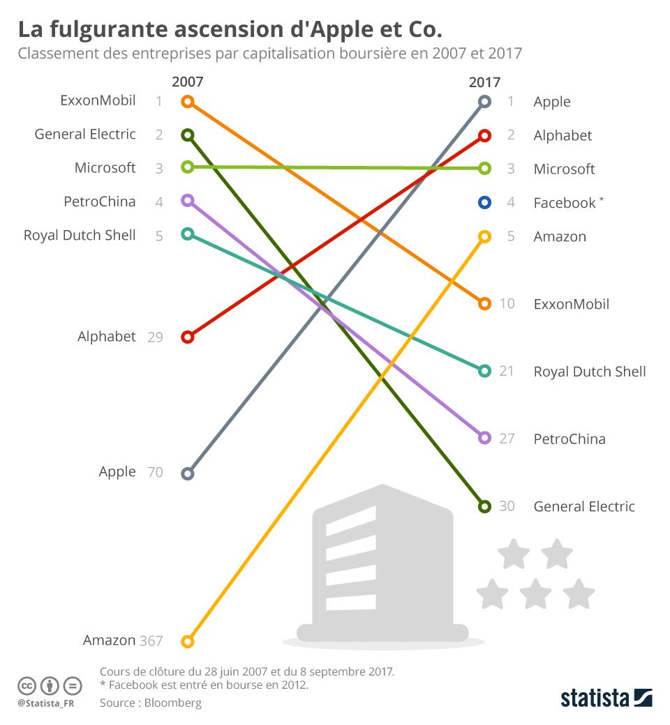 Infographie: La fulgurante ascension d'Apple et Co.    Statista