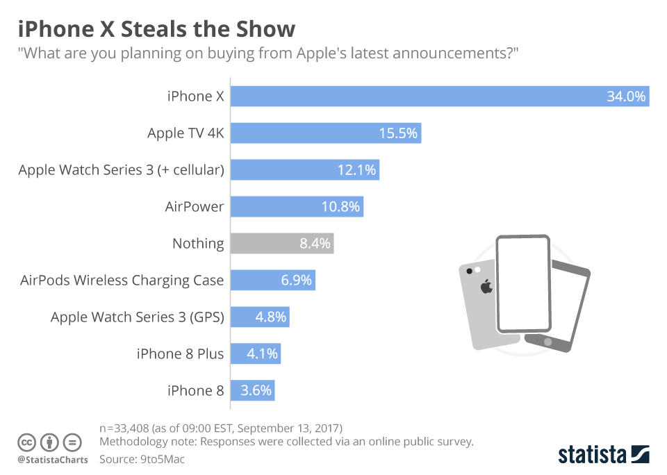 Infographic: iPhone X Steals the Show | Statista