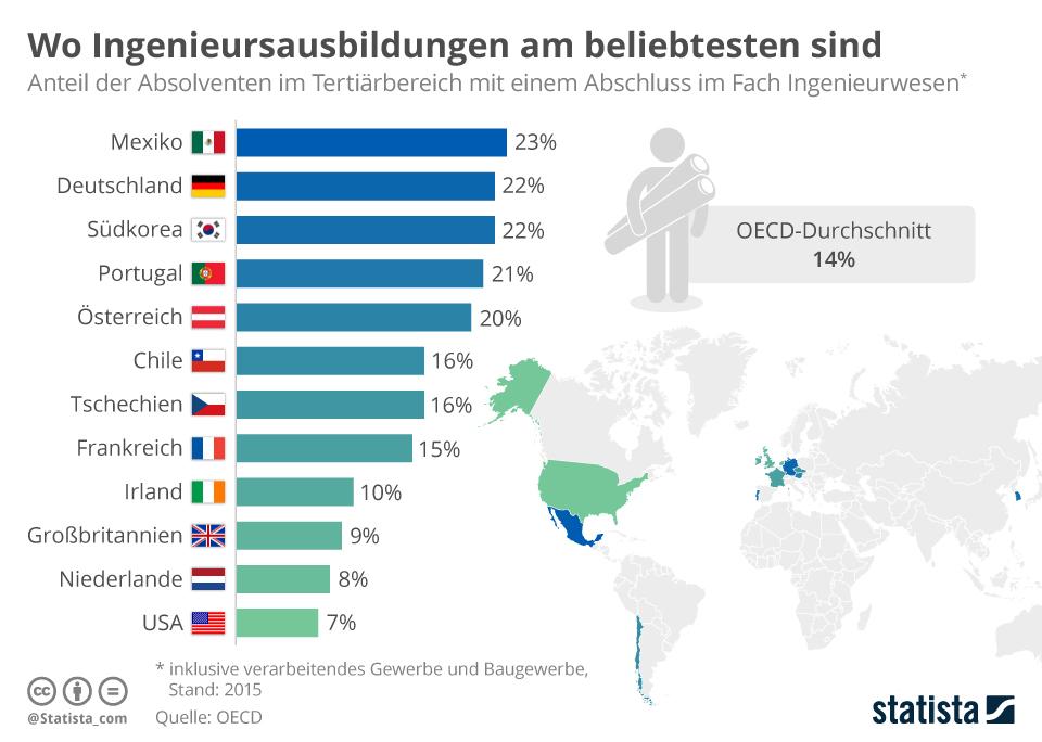 Infografik: Wo Ingenieursausbildungen am beliebtesten sind | Statista