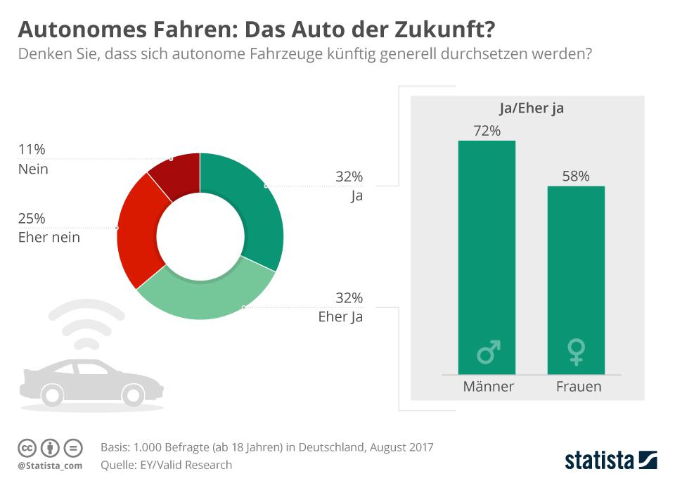 Infografik: Autonomes Fahren: Das Auto der Zukunft?   Statista