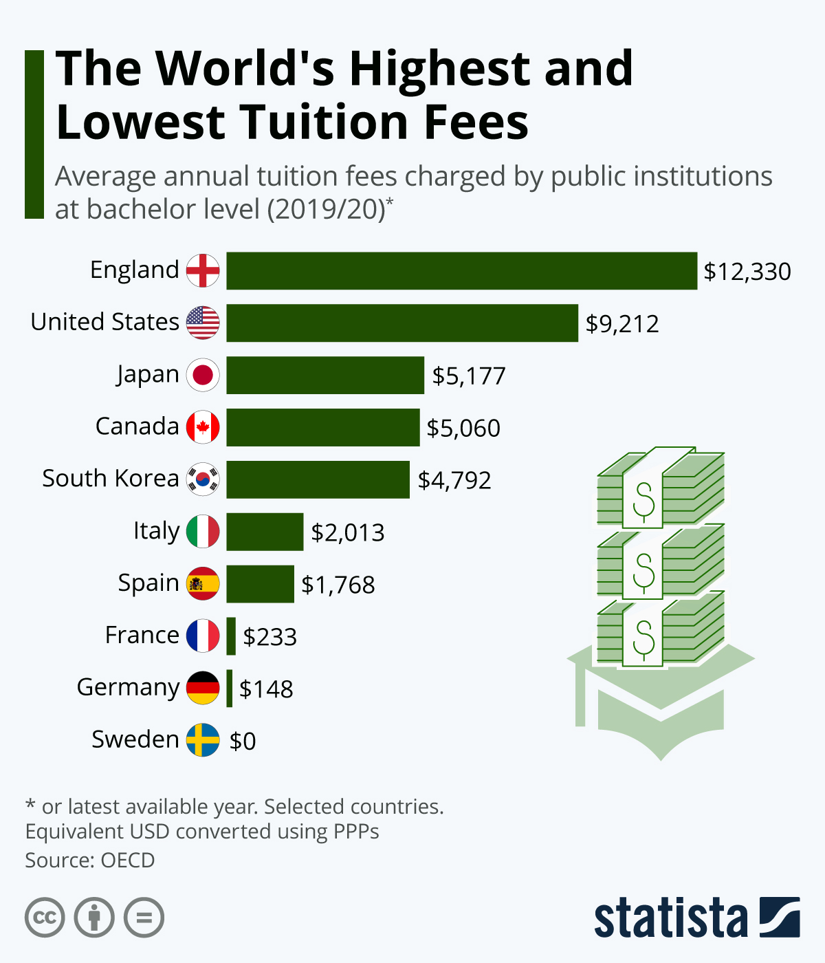 Infographic: The U.S. Has  The World's Highest Tuition Fees  | Statista