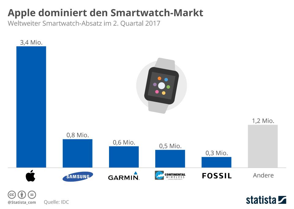 Infografik: Apple dominiert den Smartwatch-Markt | Statista