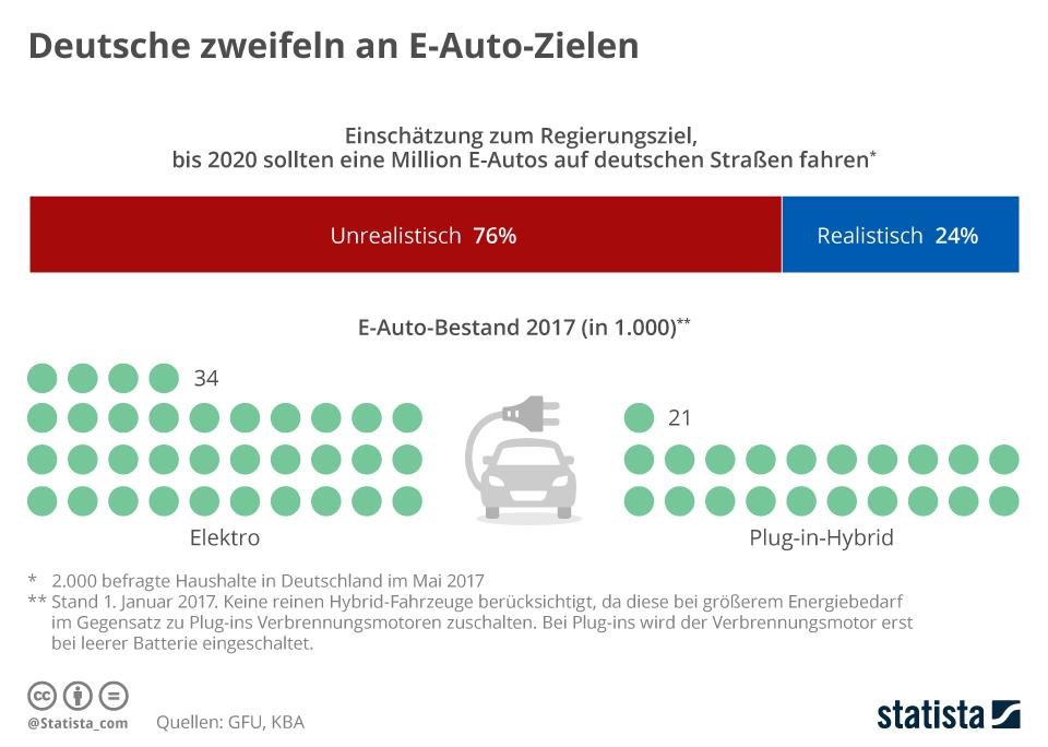 Infografik: Deutsche zweifeln an der Eine-Million-Marke für E-Autos   Statista