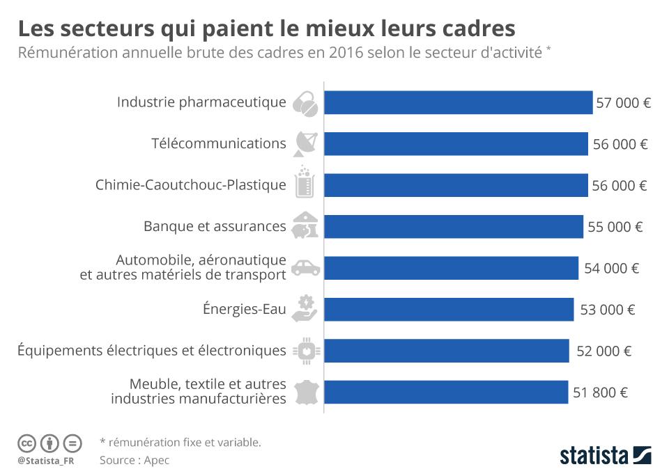 Infographie: Les secteurs qui paient le mieux leurs cadres   Statista