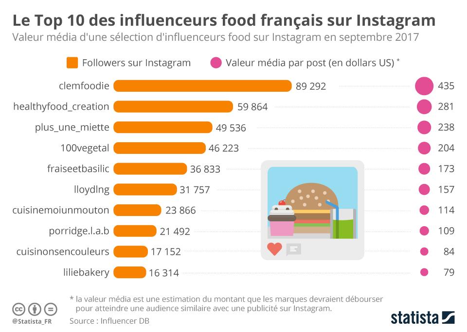 Infographie: Le Top 10 des influenceurs food français sur Instagram | Statista