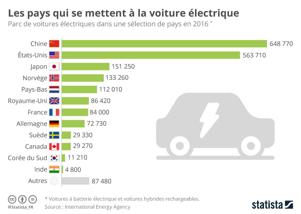 Infographie: Les pays qui se mettent à la voiture électrique | Statista