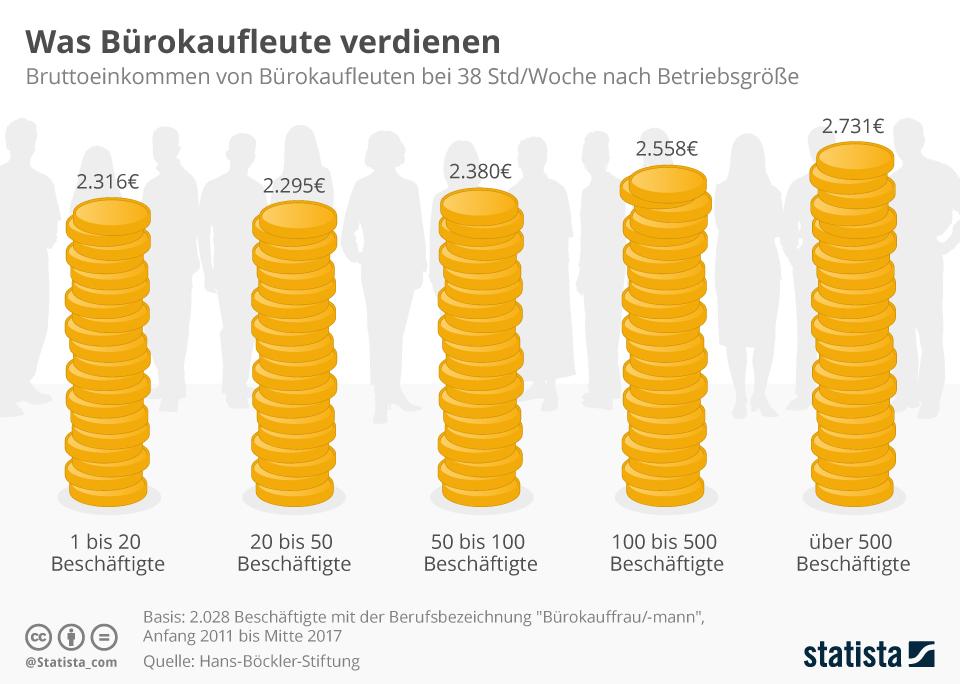 Infografik: Was Bürokaufleute verdienen | Statista