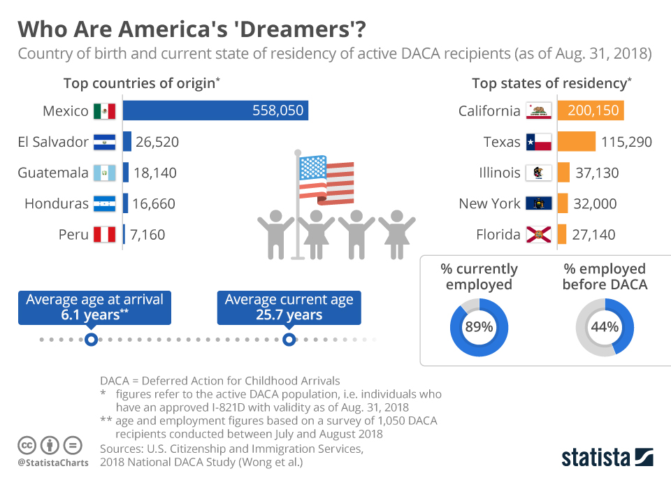 Infographic: Who Are America's 'Dreamers'? | Statista