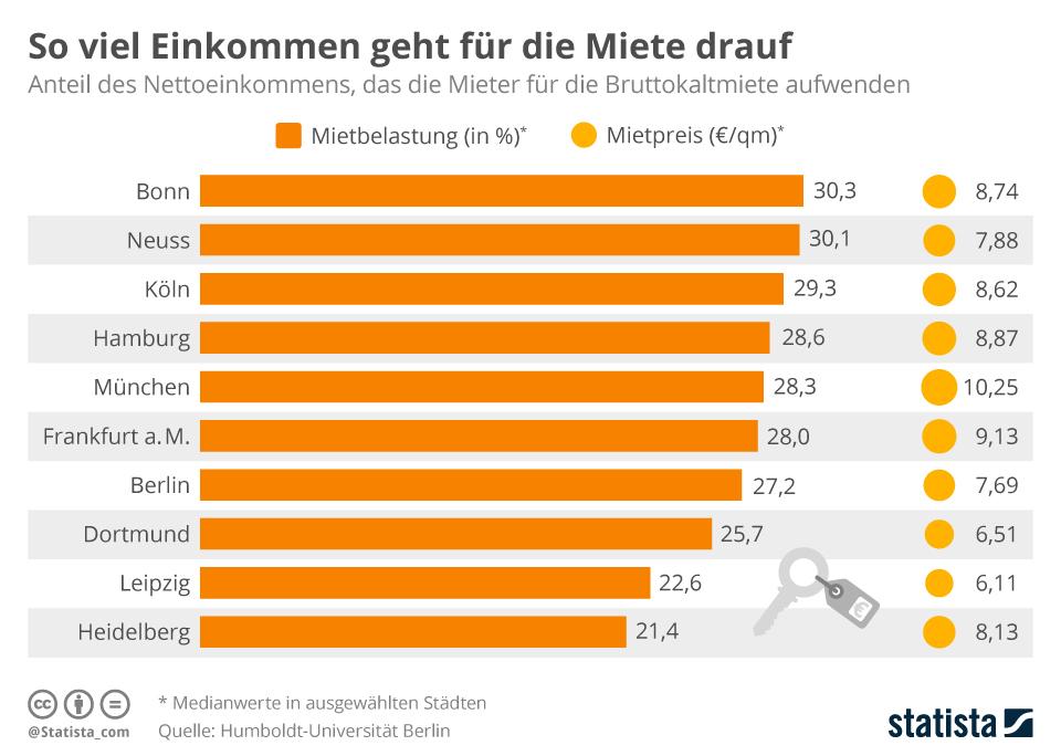 Infografik: So viel Einkommen geht für die Miete drauf | Statista