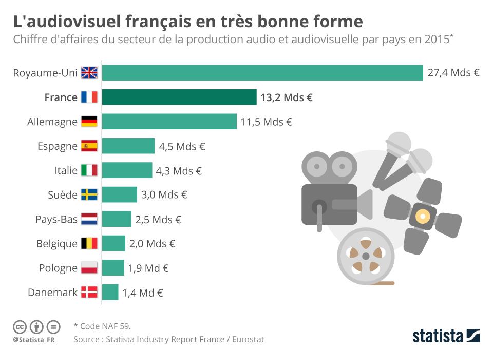 Infographie: L'audiovisuel français en très bonne forme | Statista