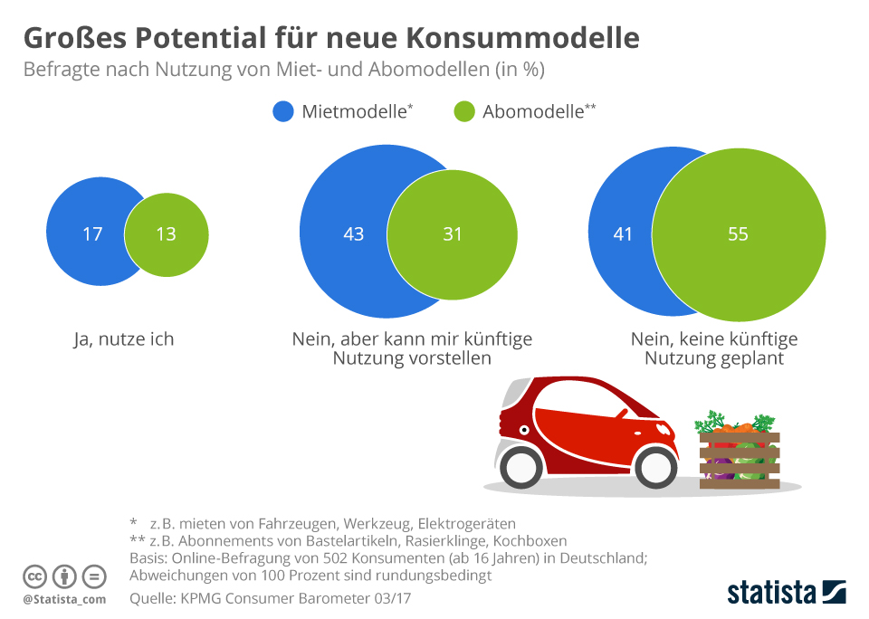 Infografik: Großes Potential für neue Konsummodelle    Statista