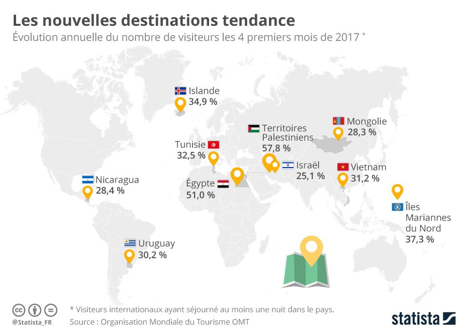 Infographie: Les nouvelles destinations tendance | Statista
