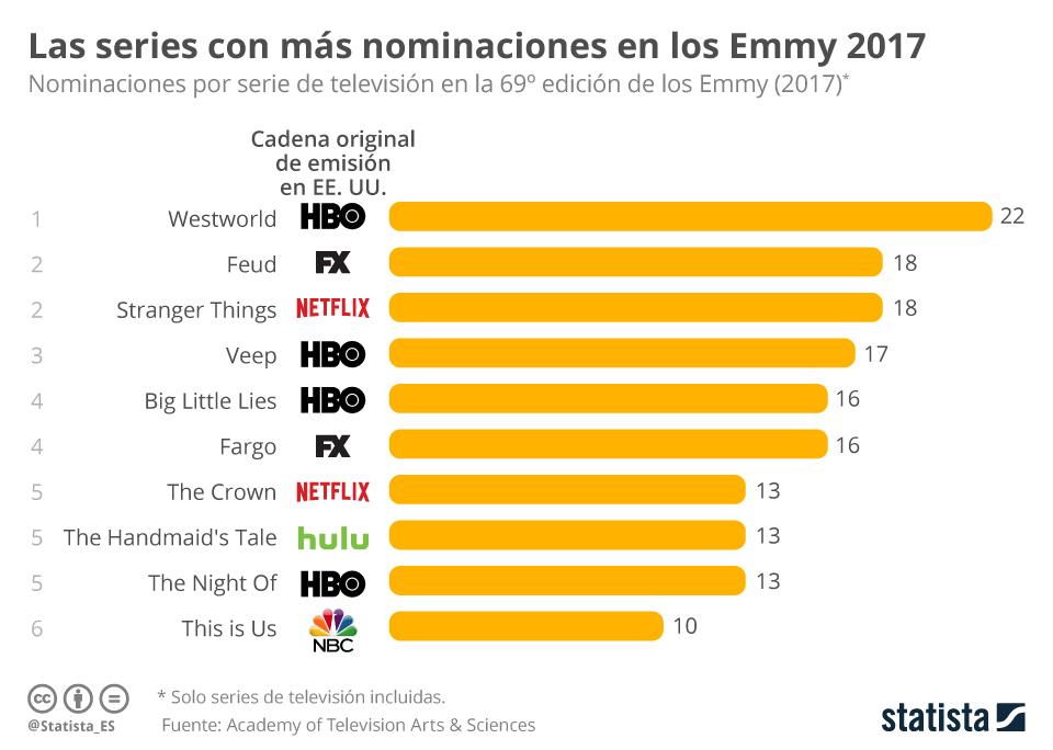 Infografía: Las series con más nominaciones a los premios Emmy | Statista