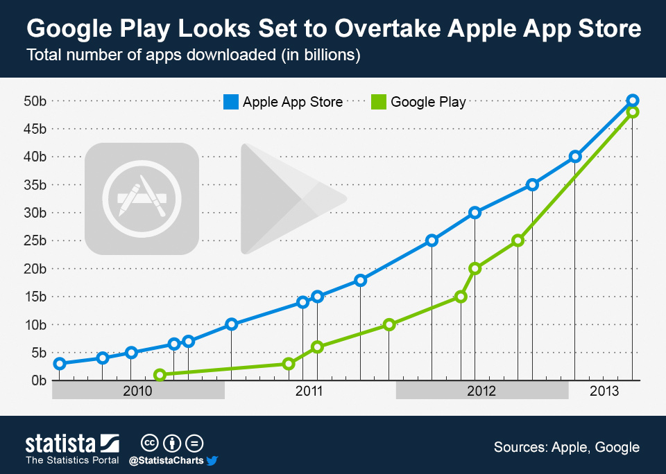 Infographic: Google Play Looks Set to Overtake Apple's App Store | Statista