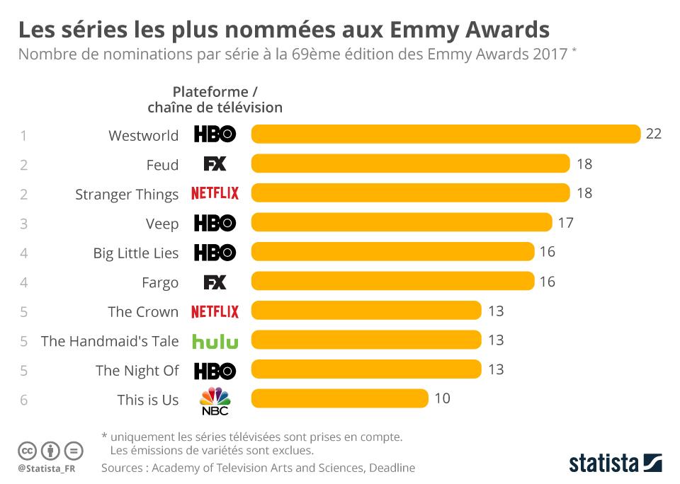 Infographie: Les séries les plus nommées aux Emmy Awards | Statista