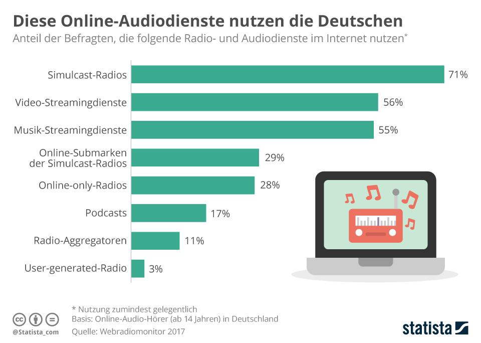Infografik: Diese Online-Audiodienste nutzen die Deutschen | Statista