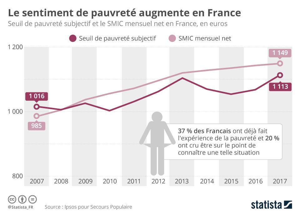 Infographie: Le sentiment de pauvreté augmente en France | Statista