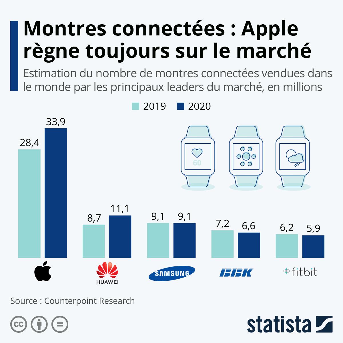 Infographie: L'Apple Watch règne sur le marché des montres connectées   Statista