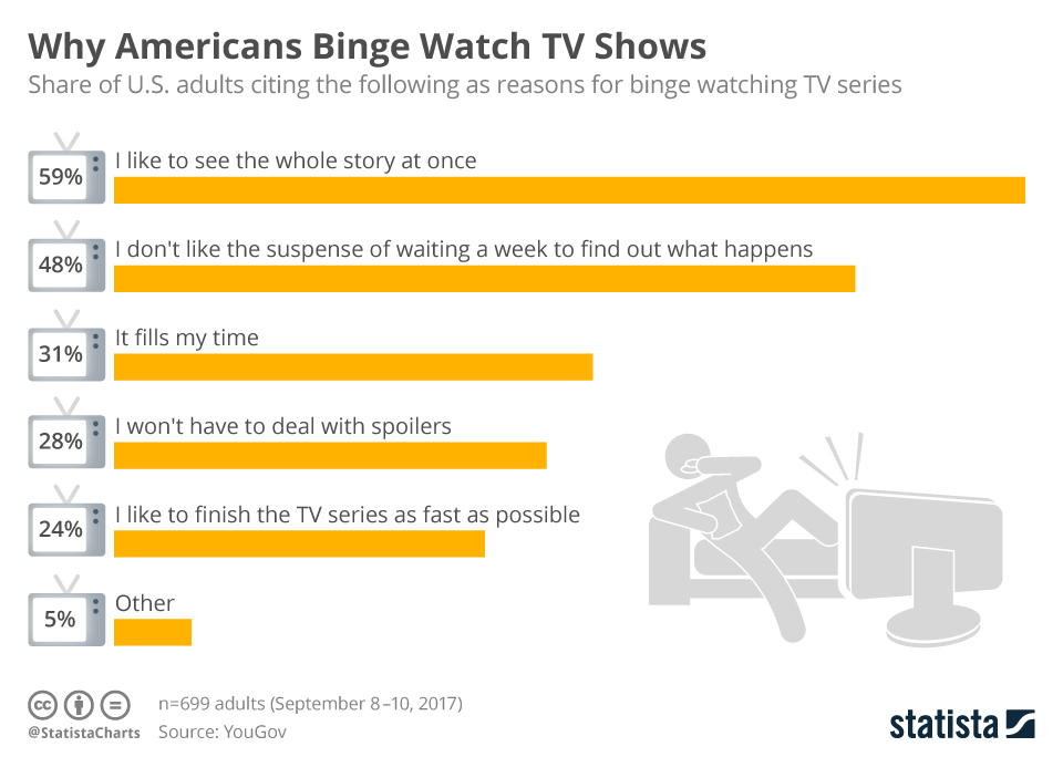 Infographic: Why Americans Binge Watch TV Shows    Statista