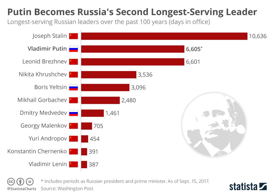 Infographic: Vladimir Putin Becomes Russia's Second Longest-Serving Leader    Statista